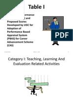 Presentation on Academic Performance Indicator (API)