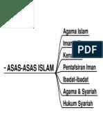 Nota Asas-Asas Islam