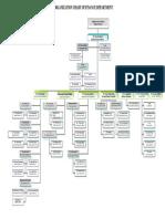 SAP FM Organization Chart