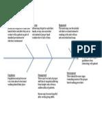 fishbone diagram - april 2013