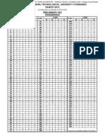 Eamcet 2012 Engineering Paper Key