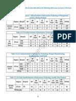 JEE Main 2014 Counselling Seat Matrix of All IIITs
