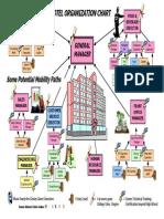 Hotel Orgnizational Chart