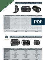 Nikon DX Lens Comparison