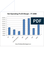 Net Operating Profit Margin (NOPM)