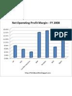 Net Operating Profit Margin (NOPM)