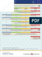 Europe IVD Regulatory Process