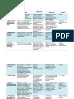 8461 battleunderwoodfannin tech int proj part 3 - summary table