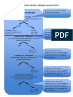 secondary tier placement process decision making tree 1