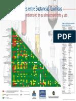 Incompatibilidades entre sustancias quimicas.pdf