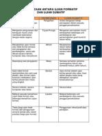 Kerja Kumpulan - Perbezaan Antara Ujian Formatif 2