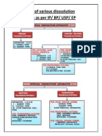 10.Dissolution Comparison as Per Ipbpuspep