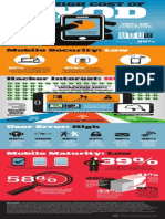 Cost of BYOD