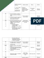 Competenţe specifice -proiect