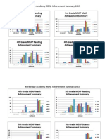 2013 meap achievement summary graphs columns 1