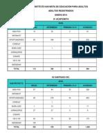Adultos Registrados Por Proyecto 2014