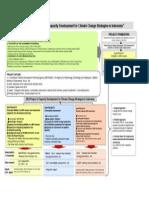 Outline Low Carbon Development Strategy