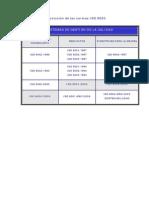 Evolucion Normas ISO 9000
