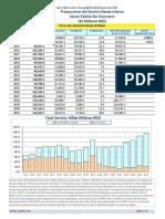 RD:Proyección Servicio Deuda Interna