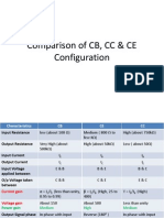 Comparison of CB, CC & CE Configuration