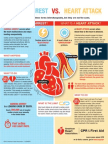 Cardiac Arrest vs Heart Attack Infographic