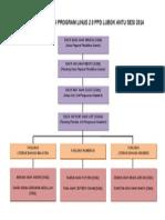 Contoh Carta Organisasi Program Linus 2.0 2014