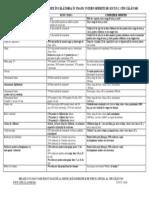 Oferta CFR- Calatori