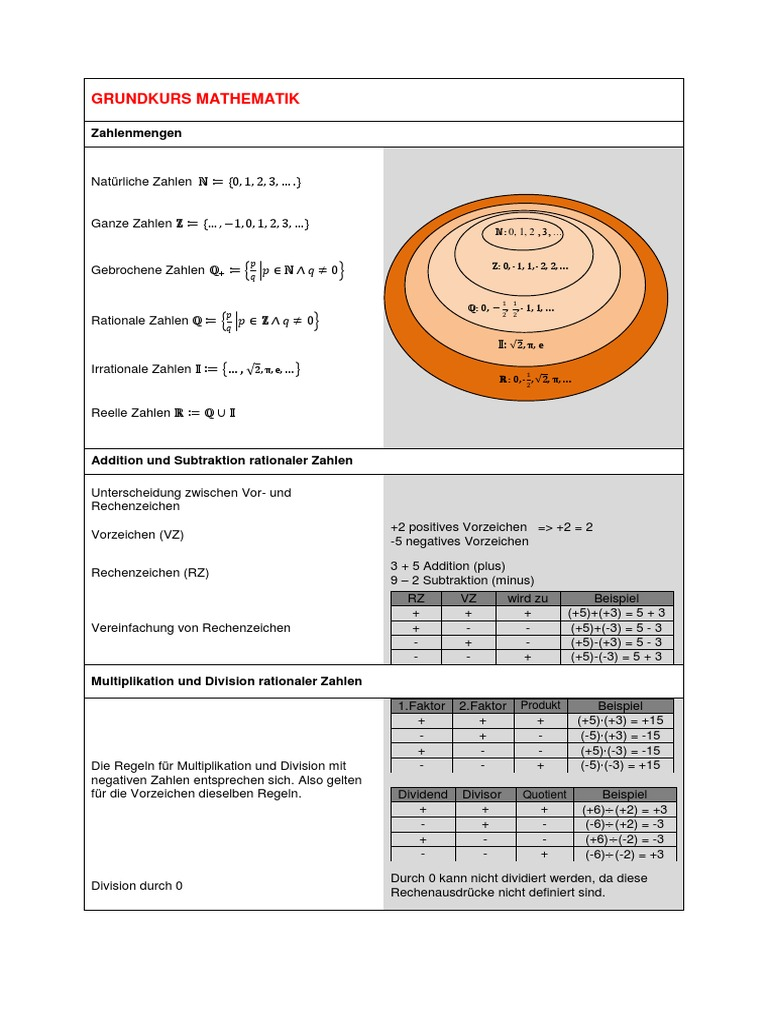 Formelblätter-Grundkurs-Mathematik