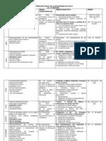 Distribucion Anual de Clapacidades 2014