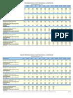 Ipco-Indices+de+Combustibles+(Recomendacion+Contraloria) 08 11