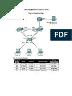 Examen de Enrutamiento Inter VLAN