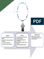 Logic Model PoP