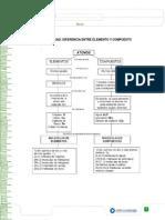 Pauta de Diferencias Entre Elementos y Compuestos