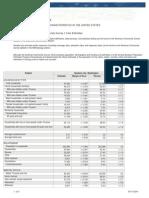 Spokane Social Data - American Community Survey