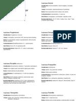 Pharmacology Drug Cards
