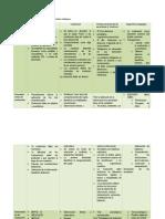Elaborar Una Tabla Comparativa de Los Diferentes Enfoques2