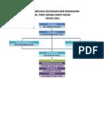 Carta Organisasi Unit Hem