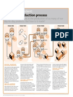 Yeast Production Process