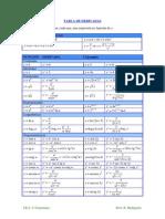Formulas de derivadas e integrales