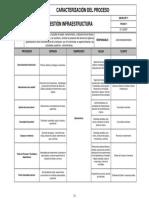 Caracterizacion Analisis-proceso Gestion Infraestructura-6.3 Iso 9001