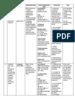 Gap Chart of FSW