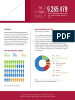 2012 Catholic Charities USA Annual Survey At A Glance