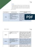 module 8 - collaborative digital tools worksheet