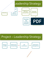 Leadership development program process