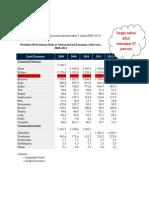 Data Produksi Perkebunan Rakyat Selama Kurun Waktu 5 Tahun.pdf