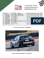 Motul Honda Cup Overall Season Class Results