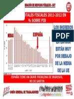 UGT Ingresos Fiscales UE