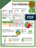 PAC Grosse Ile Infographic