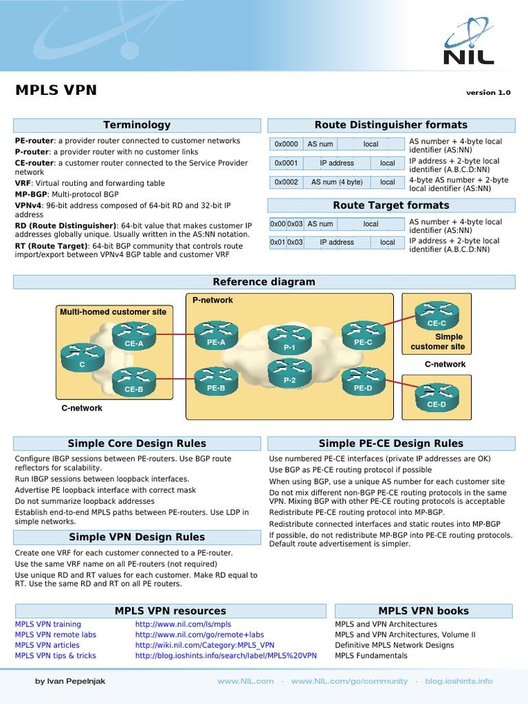 MPLS VPN Cheatsheet | Virtual Private Network | Multiprotocol Label