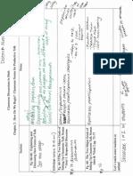 District Math PLC notes